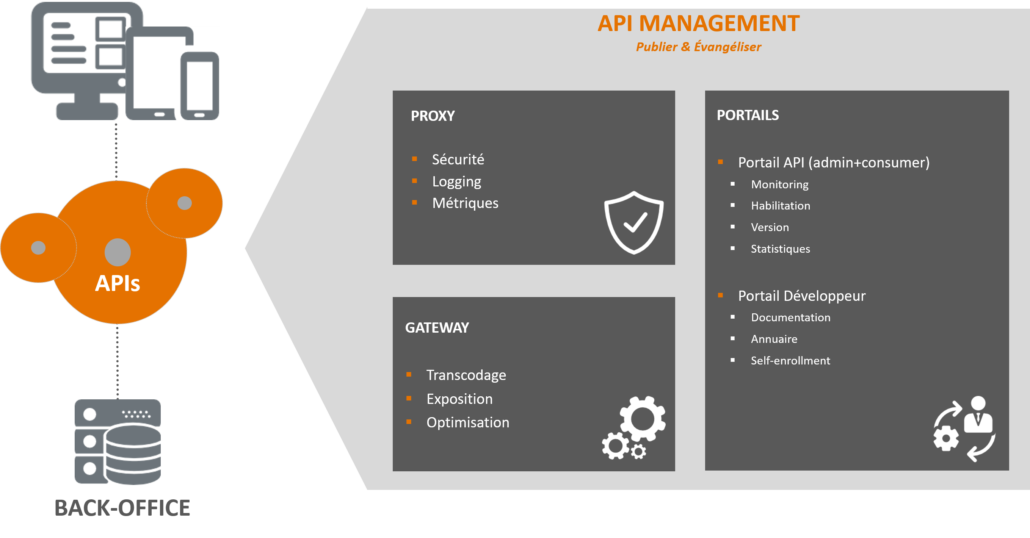 API Gateway et portail API