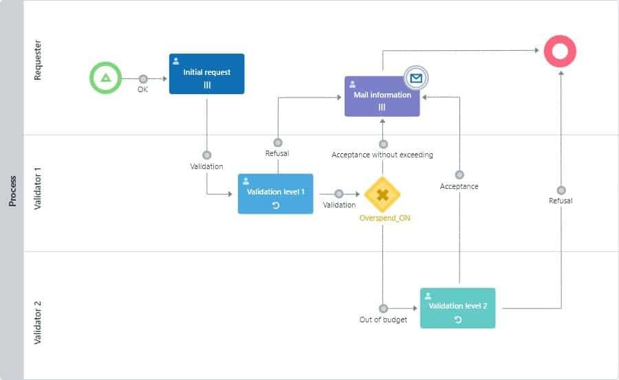 BPM digitalisation of your processes