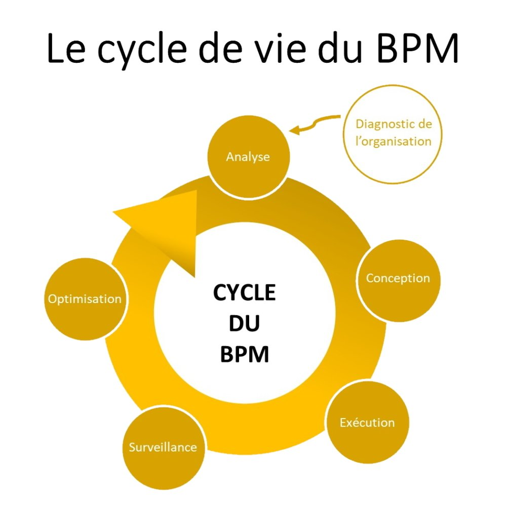 Le cycle BPM
