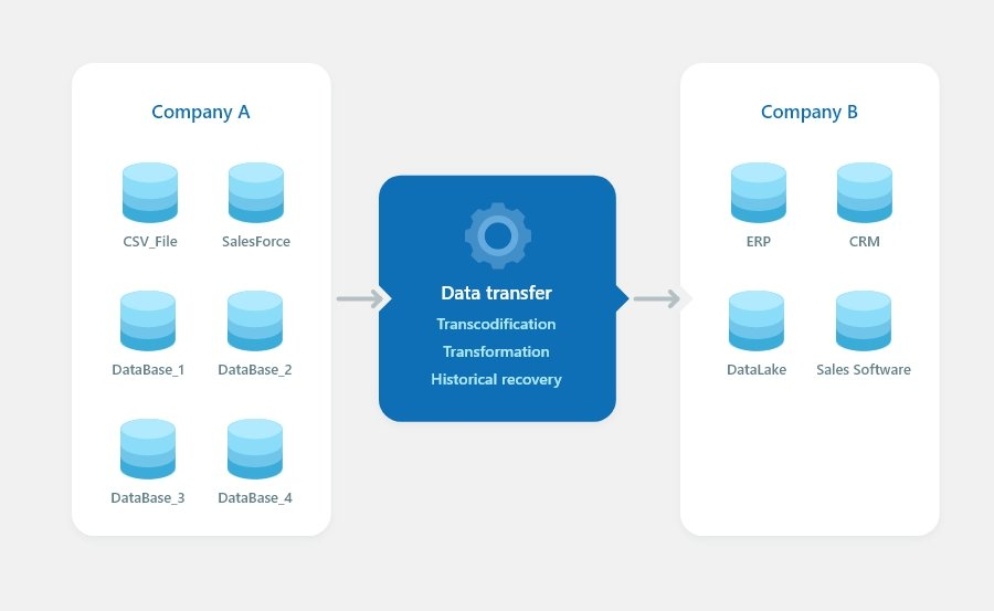 Data migration projects: software